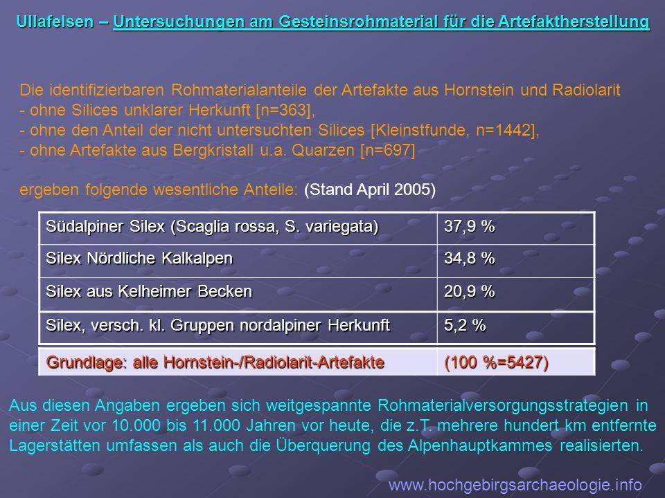 www.hochgebirgsarchaeologie.info Die identifizierbaren Rohmaterialanteile der Artefakte aus Hornstein und Radiolarit - ohne Silices unklarer Herkunft