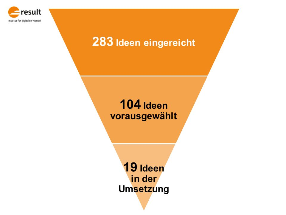 283 Ideen eingereicht 104 Ideen vorausgewählt 19 Ideen in der Umsetzung