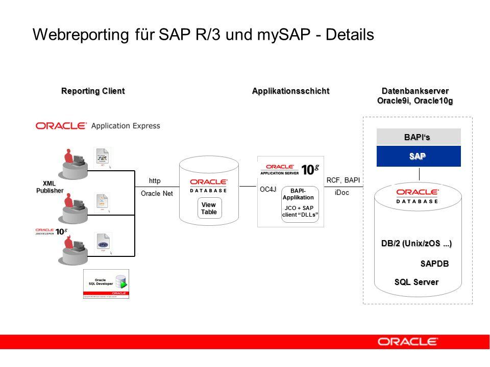 Webreporting für SAP R/3 und mySAP - Details Reporting Client ApplikationsschichtDatenbankserver Oracle9i, Oracle10g RCF, BAPI XMLPublisher ViewTable BAPI-Applikation JCO + SAP client DLLs http Oracle Net OC4J iDoc SAP BAPI's DB/2 (Unix/zOS...) SQL Server SAPDB