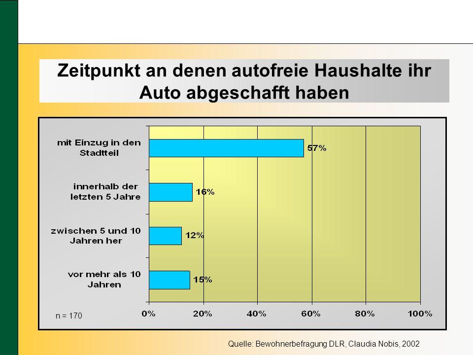 Zeitpunkt an denen autofreie Haushalte ihr Auto abgeschafft haben Quelle: Bewohnerbefragung DLR, Claudia Nobis, 2002 n = 170