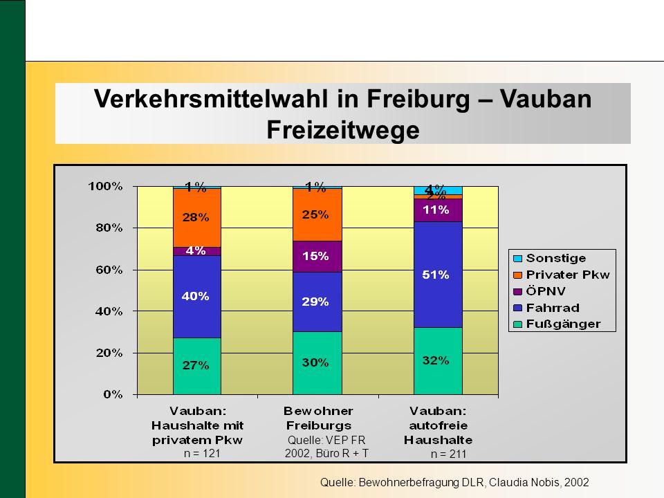 Verkehrsmittelwahl in Freiburg – Vauban Freizeitwege Quelle: Bewohnerbefragung DLR, Claudia Nobis, 2002 n = 121 n = 211 Quelle: VEP FR 2002, Büro R + T