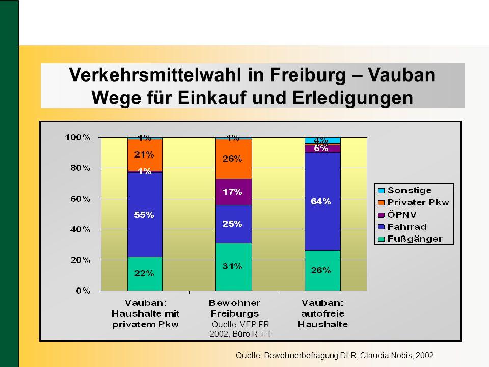 Quelle: Bewohnerbefragung DLR, Claudia Nobis, 2002 Quelle: VEP FR 2002, Büro R + T Verkehrsmittelwahl in Freiburg – Vauban Wege für Einkauf und Erledigungen