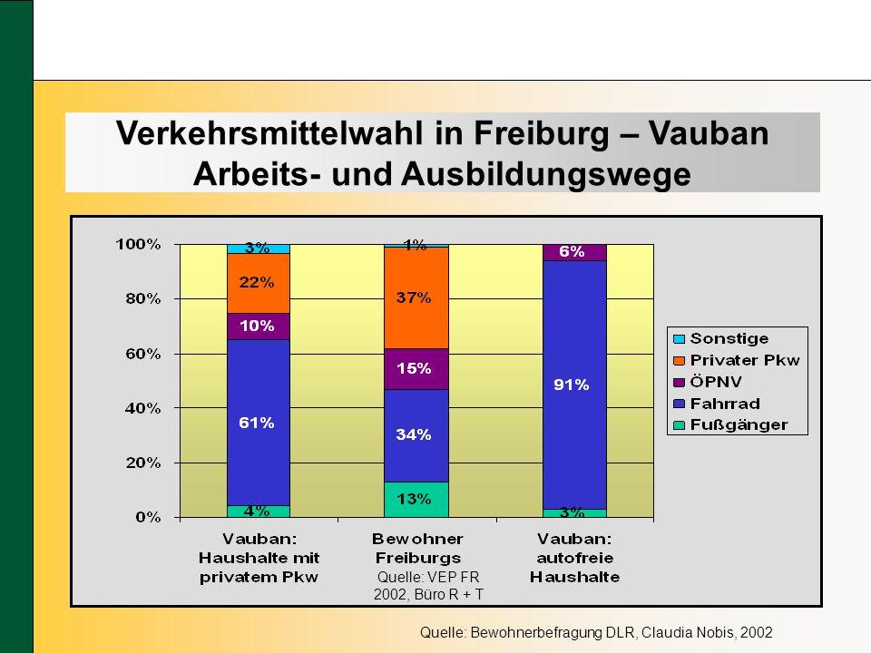 Quelle: Bewohnerbefragung DLR, Claudia Nobis, 2002 Quelle: VEP FR 2002, Büro R + T Verkehrsmittelwahl in Freiburg – Vauban Arbeits- und Ausbildungswege