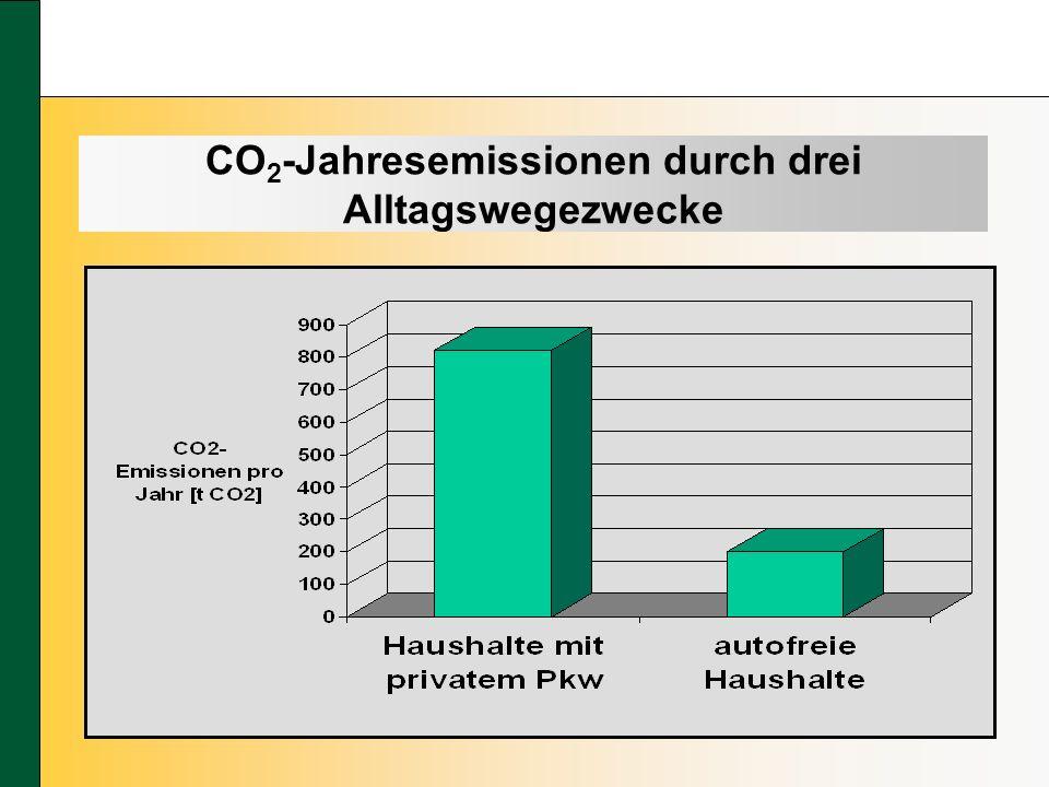CO 2 -Jahresemissionen durch drei Alltagswegezwecke