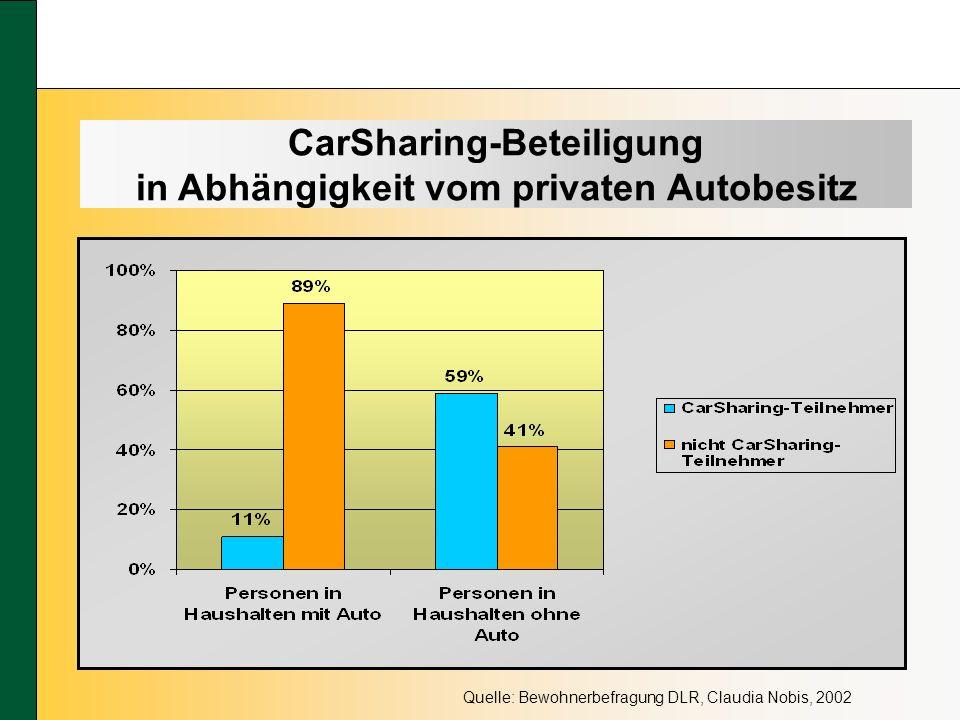 CarSharing-Beteiligung in Abhängigkeit vom privaten Autobesitz Quelle: Bewohnerbefragung DLR, Claudia Nobis, 2002