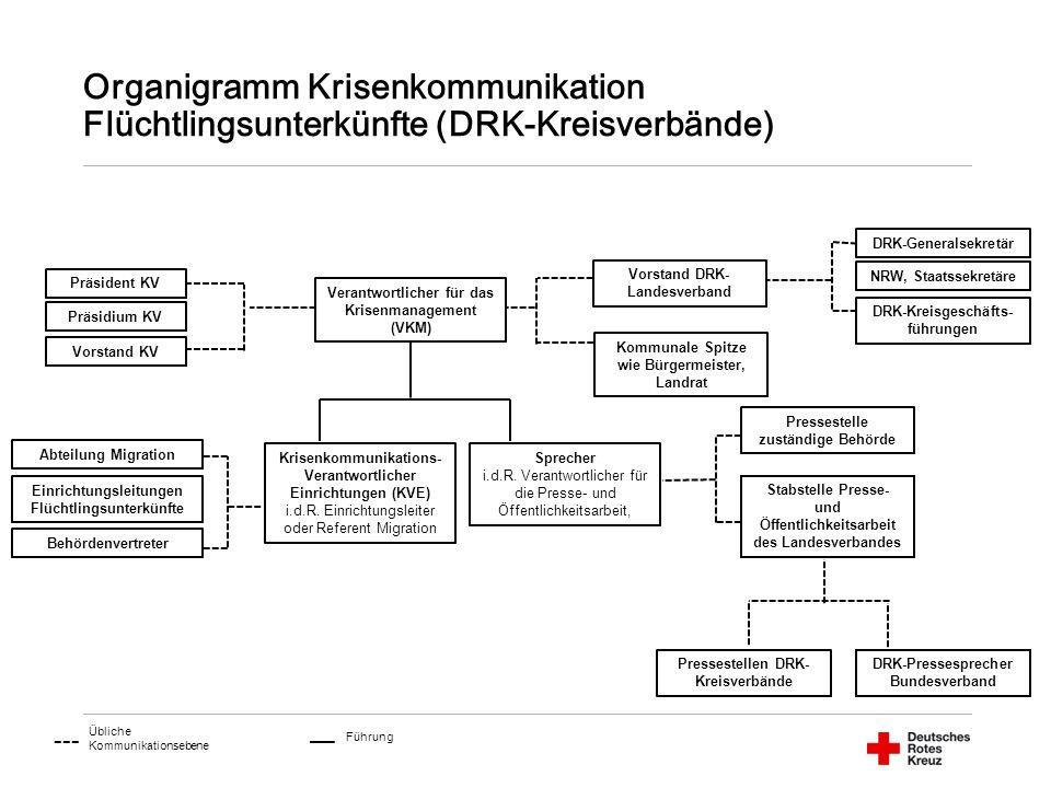 Organigramm Krisenkommunikation Flüchtlingsunterkünfte (DRK-Kreisverbände) Verantwortlicher für das Krisenmanagement (VKM) Krisenkommunikations- Verantwortlicher Einrichtungen (KVE) i.d.R.