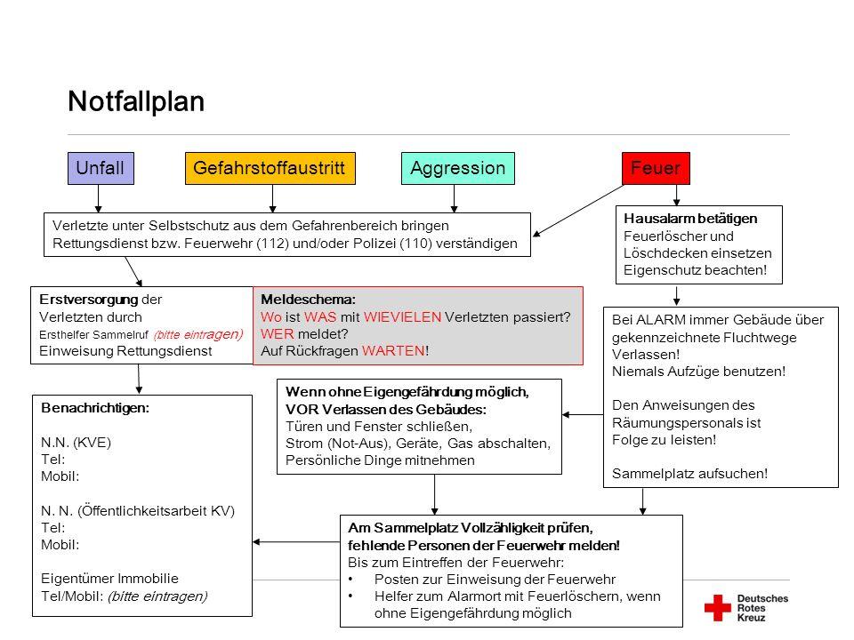 Notfallplan UnfallFeuerAggression Verletzte unter Selbstschutz aus dem Gefahrenbereich bringen Rettungsdienst bzw.