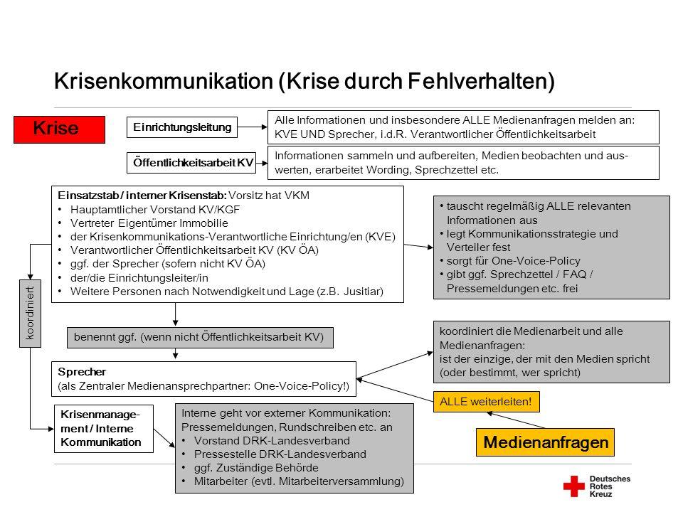 Krisenkommunikation (Krise durch Fehlverhalten) Alle Informationen und insbesondere ALLE Medienanfragen melden an: KVE UND Sprecher, i.d.R.