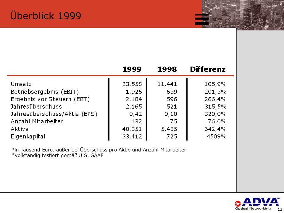 13 *in Tausend Euro, außer bei Überschuss pro Aktie und Anzahl Mitarbeiter *vollständig testiert gemäß U.S.