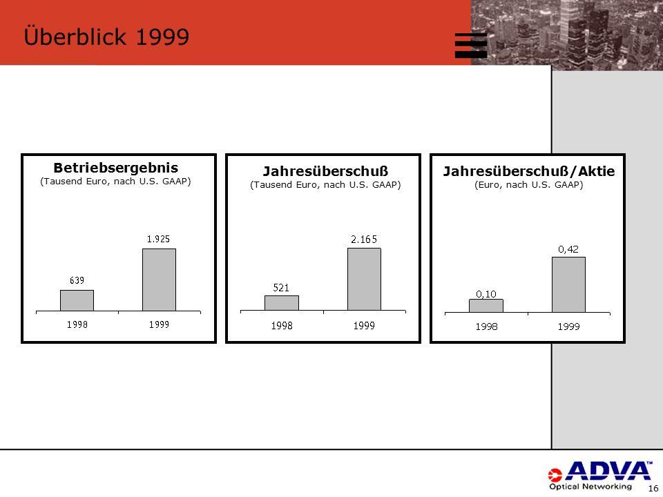 16 Überblick 1999 Betriebsergebnis (Tausend Euro, nach U.S.