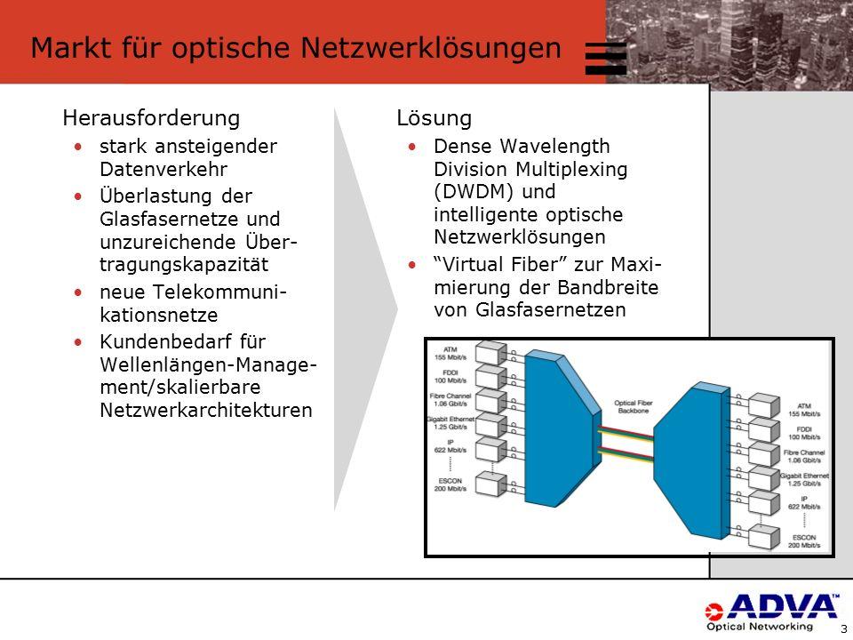 3 Markt für optische Netzwerklösungen Herausforderung stark ansteigender Datenverkehr Überlastung der Glasfasernetze und unzureichende Über- tragungskapazität neue Telekommuni- kationsnetze Kundenbedarf für Wellenlängen-Manage- ment/skalierbare Netzwerkarchitekturen Lösung Dense Wavelength Division Multiplexing (DWDM) und intelligente optische Netzwerklösungen Virtual Fiber zur Maxi- mierung der Bandbreite von Glasfasernetzen