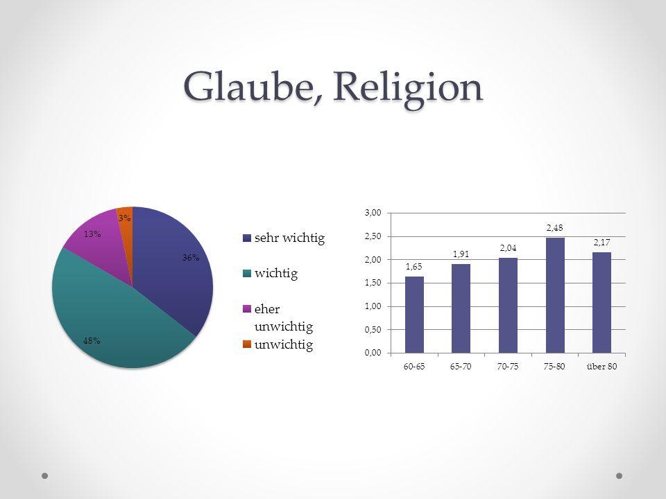 Glaube, Religion