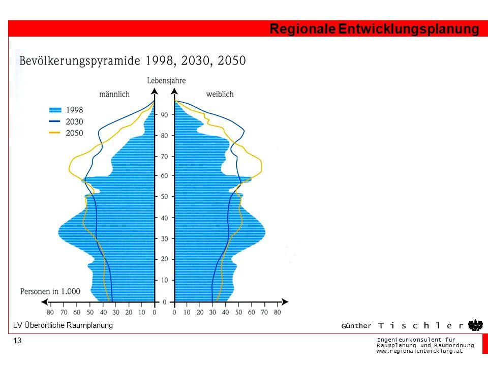 Ingenieurkonsulentfür RaumplanungundRaumordnung www.regionalentwicklung.at Regionale Entwicklungsplanung 13 LV Überörtliche Raumplanung