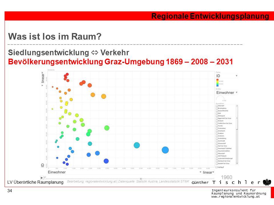 Ingenieurkonsulentfür RaumplanungundRaumordnung www.regionalentwicklung.at Regionale Entwicklungsplanung 34 LV Überörtliche Raumplanung Bearbeitung: r