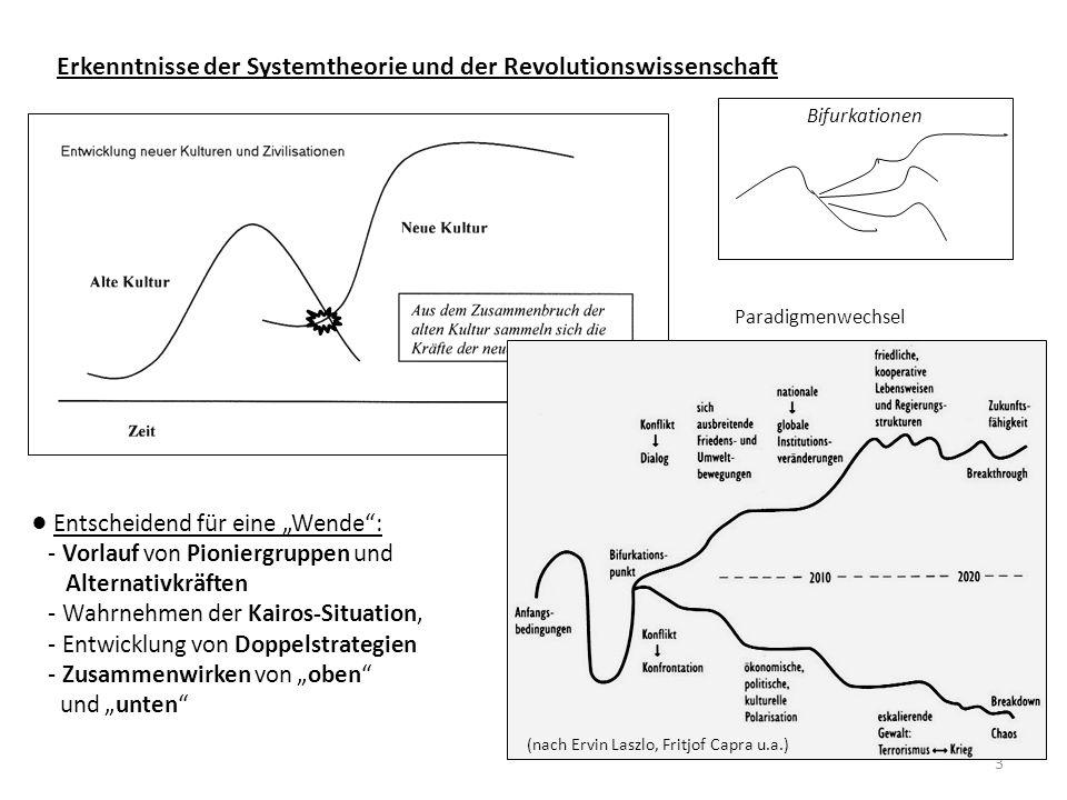 """3 Erkenntnisse der Systemtheorie und der Revolutionswissenschaft (nach Ervin Laszlo, Fritjof Capra u.a.) ● Entscheidend für eine """"Wende : - Vorlauf von Pioniergruppen und Alternativkräften - Wahrnehmen der Kairos-Situation, - Entwicklung von Doppelstrategien - Zusammenwirken von """"oben und """"unten Bifurkationen Paradigmenwechsel"""