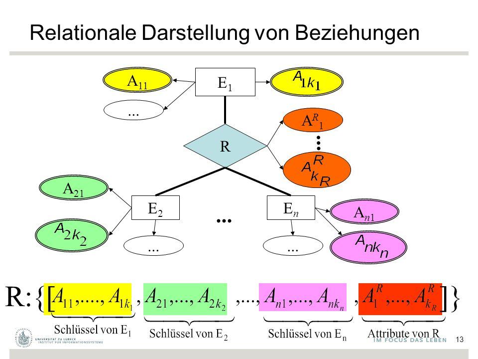 Relationale Darstellung von Beziehungen A 11 E1E1 R... AR1AR1 EnEn E2E2 An1An1 A 21... R:{[]} 13