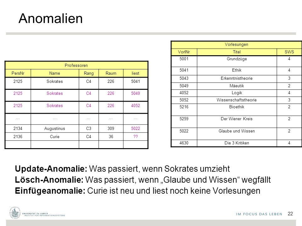 """Anomalien Update-Anomalie: Was passiert, wenn Sokrates umzieht Lösch-Anomalie: Was passiert, wenn """"Glaube und Wissen wegfällt Einfügeanomalie: Curie ist neu und liest noch keine Vorlesungen Professoren PersNrNameRangRaumliest 2125SokratesC42265041 2125SokratesC42265049 2125SokratesC42264052..."""