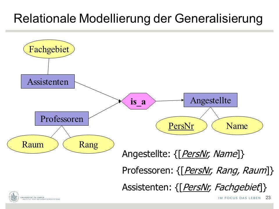 Relationale Modellierung der Generalisierung Fachgebiet Assistenten Professoren RaumRang is_a Angestellte PersNrName Angestellte: {[PersNr, Name]} Professoren: {[PersNr, Rang, Raum]} Assistenten: {[PersNr, Fachgebiet]} 23