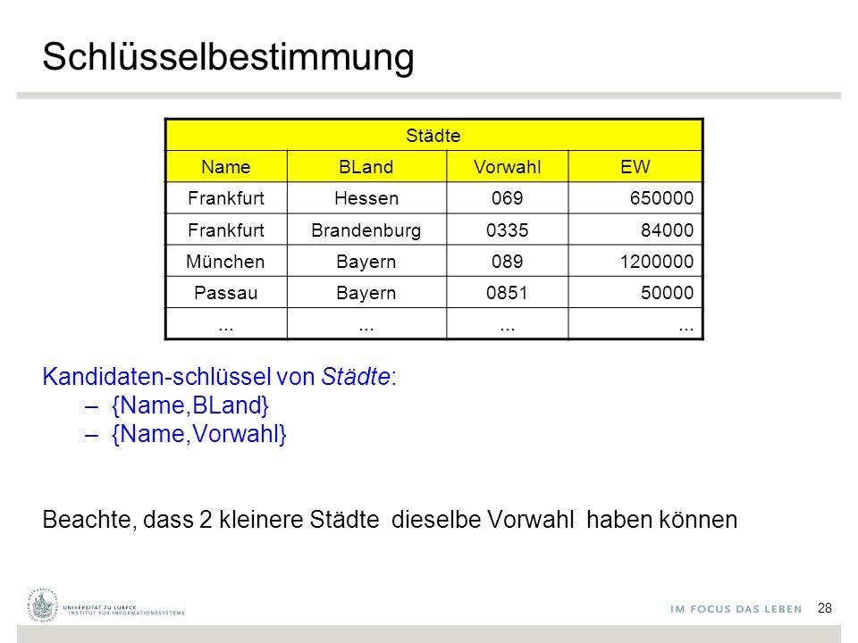 Schlüsselbestimmung Kandidaten-schlüssel von Städte: –{Name,BLand} –{Name,Vorwahl} Beachte, dass 2 kleinere Städte dieselbe Vorwahl haben können Städte NameBLandVorwahlEW FrankfurtHessen069650000 FrankfurtBrandenburg033584000 MünchenBayern0891200000 PassauBayern085150000...
