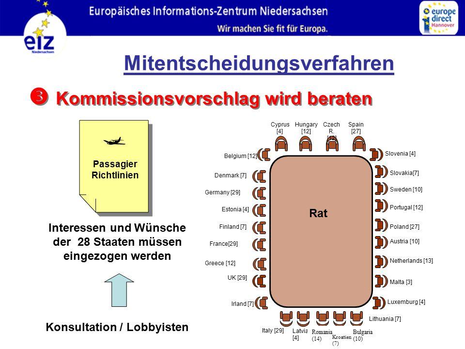  Kommissionsvorschlag wird beraten Rat Interessen und Wünsche der 28 Staaten müssen eingezogen werden Passagier Richtlinien  Konsultation / Lobbyisten Kroatien (7) Mitentscheidungsverfahren