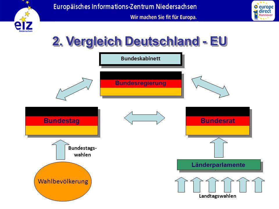 2. Vergleich Deutschland - EU Bundesrat Bundesregierung Bundestag Länderparlamente Wahlbevölkerung Bundestags- wahlen Landtagswahlen Bundeskabinett