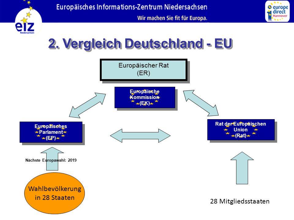 Europäischer Rat (ER) Europäischer Rat (ER) Europäisches Parlament (EP) Europäisches Parlament (EP) Europäische Kommission (EK) Europäische Kommission (EK) Rat der Europäischen Union (Rat) Rat der Europäischen Union (Rat) 28 Mitgliedsstaaten Wahlbevölkerung in 28 Staaten Nächste Europawahl: 2019 2.