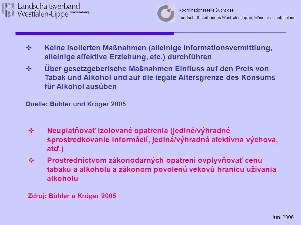 Juni 2006 Koordinationsstelle Sucht des Landschaftsverbandes Westfalen-Lippe, Münster / Deutschland  Keine isolierten Maßnahmen (alleinige Informationsvermittlung, alleinige affektive Erziehung, etc.) durchführen  Über gesetzgeberische Maßnahmen Einfluss auf den Preis von Tabak und Alkohol und auf die legale Altersgrenze des Konsums für Alkohol ausüben Quelle: Bühler und Kröger 2005  Neuplatňovať izolované opatrenia (jediné/výhradné sprostredkovanie informácií, jediná/výhradná afektívna výchova, atď.)  Prostredníctvom zákonodarných opatrení ovplyvňovať cenu tabaku a alkoholu a zákonom povolenú vekovú hranicu užívania alkoholu Zdroj: Bühler a Kröger 2005