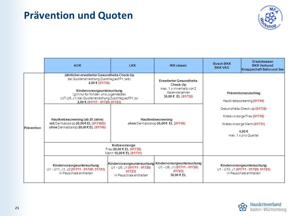 Prävention und Quoten 21 AOKLKKIKK classic Bosch BKK BKK VAG Ersatzkassen BKK Verbund Knappschaft Bahn und See Prävention Jährlicher erweiterter Gesundheits-Check-Up bei Quotenerreichung Zuschlag auf P1 (a/b) 2,00 € (01732) Kindervorsorgeuntersuchung (gilt nur für Kinder- und Jugendärzte) (U7-U9, J1) bei Quotenerreichung Zuschlag auf P1 (a) 2,00 € (01717 - 01720; 01723) Erweiterter Gesundheits- Check-Up max.