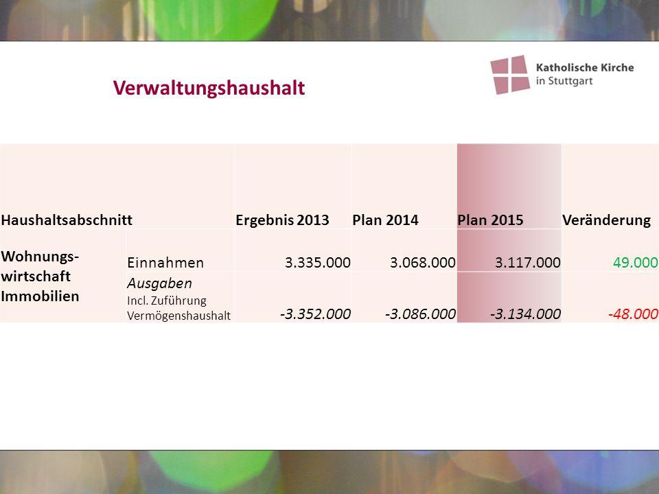 HaushaltsabschnittErgebnis 2013Plan 2014Plan 2015Veränderung Wohnungs- wirtschaft Immobilien Einnahmen3.335.0003.068.0003.117.00049.000 Ausgaben Incl.