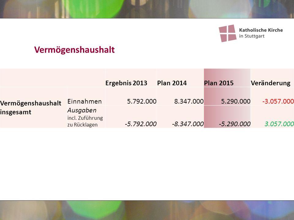 Ergebnis 2013Plan 2014Plan 2015Veränderung Vermögenshaushalt insgesamt Einnahmen5.792.0008.347.0005.290.000-3.057.000 Ausgaben incl.