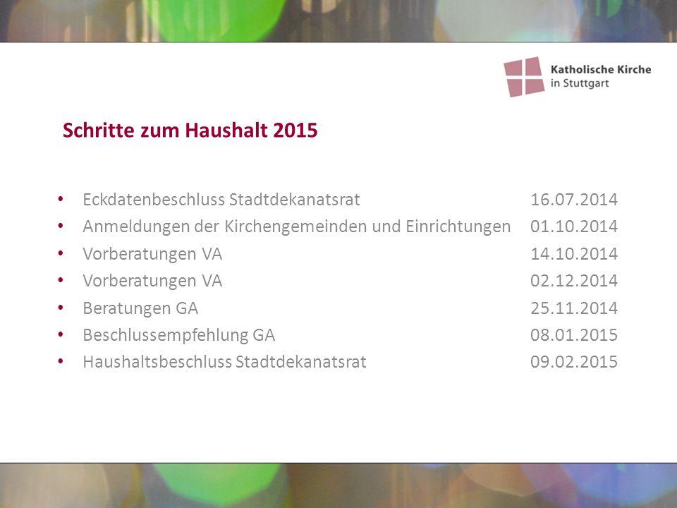 Akzente des diesjährigen Haushalts Ausgaben Kirchenmusik344.000 € Schwerpunkte in St.