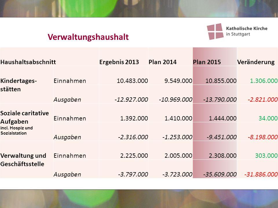HaushaltsabschnittErgebnis 2013Plan 2014Plan 2015Veränderung Kindertages- stätten Einnahmen10.483.0009.549.00010.855.0001.306.000 Ausgaben-12.927.000-10.969.000-13.790.000-2.821.000 Soziale caritative Aufgaben incl.