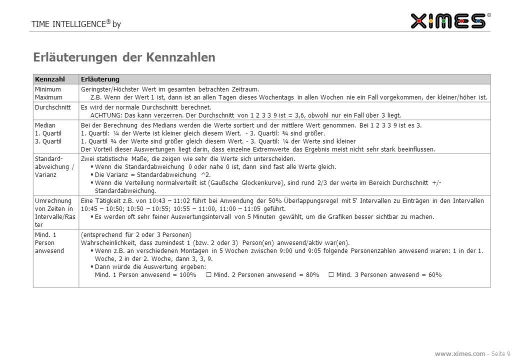www.ximes.com - Seite 9 TIME INTELLIGENCE ® by Erläuterungen der Kennzahlen KennzahlErläuterung Minimum Maximum Geringster/Höchster Wert im gesamten betrachten Zeitraum.
