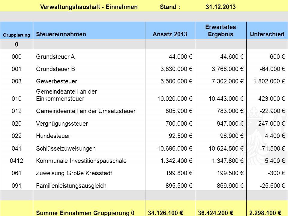 0 Einnahmen0 Einnahmen Verwaltungshaushalt - EinnahmenStand :31.12.2013 Gruppierung SteuereinnahmenAnsatz 2013 Erwartetes ErgebnisUnterschied 0 000Grundsteuer A44.000 €44.600 €600 € 001Grundsteuer B3.830.000 €3.766.000 €-64.000 € 003Gewerbesteuer5.500.000 €7.302.000 €1.802.000 € 010 Gemeindeanteil an der Einkommensteuer10.020.000 €10.443.000 €423.000 € 012Gemeindeanteil an der Umsatzsteuer805.900 €783.000 €-22.900 € 020Vergnügungssteuer700.000 €947.000 €247.000 € 022Hundesteuer92.500 €96.900 €4.400 € 041Schlüsselzuweisungen10.696.000 €10.624.500 €-71.500 € 0412Kommunale Investitionspauschale1.342.400 €1.347.800 €5.400 € 061Zuweisung Große Kreisstadt199.800 €199.500 €-300 € 091Familienleistungsausgleich895.500 €869.900 €-25.600 € Summe Einnahmen Gruppierung 0 34.126.100 € 36.424.200 € 2.298.100 €