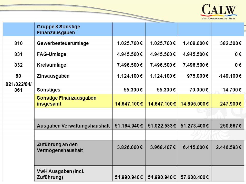 ZuführungsrateZuführungsrate