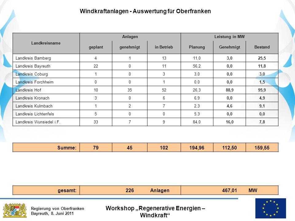 """Regierung von Oberfranken Bayreuth, 8. Juni 2011 Workshop """"Regenerative Energien – Windkraft"""" Windkraftanlagen - Auswertung f ü r Oberfranken Landkrei"""