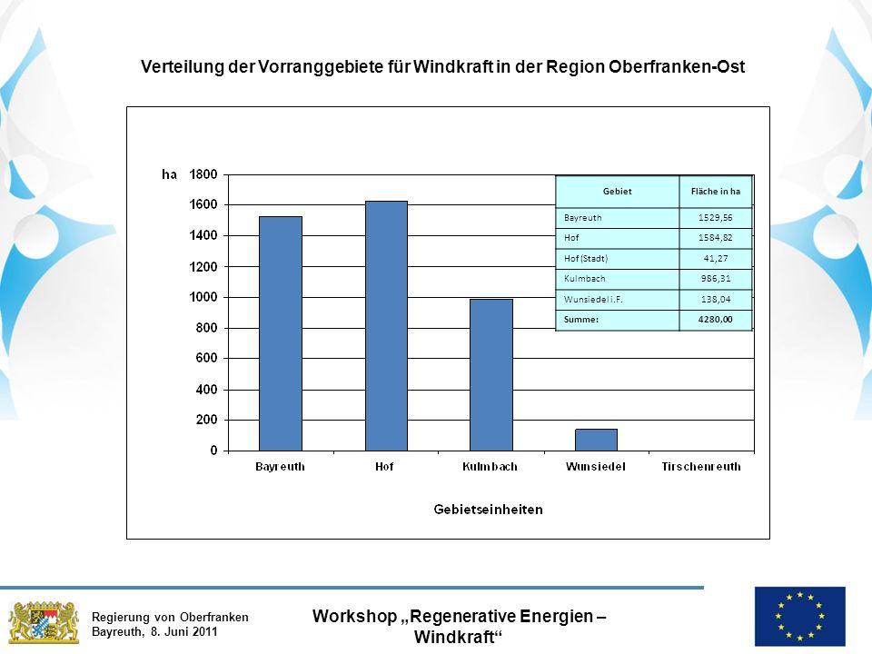"""Regierung von Oberfranken Bayreuth, 8. Juni 2011 Workshop """"Regenerative Energien – Windkraft"""" Verteilung der Vorranggebiete für Windkraft in der Regio"""