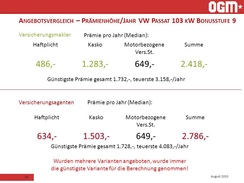 August 2015 10 Versicherungsmakler Versicherungsagenten Prämie pro Jahr (Median): Günstigste Prämie gesamt 1.732,-, teuerste 3.158,-/Jahr A NGEBOTSVERGLEICH – P RÄMIENHÖHE /J AHR VW P ASSAT 103 K W B ONUSSTUFE 9 HaftplichtKaskoMotorbezogene Vers.St.