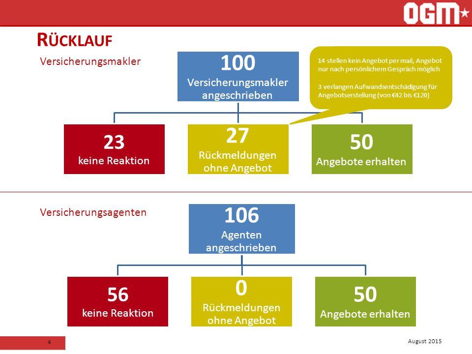 August 2015 4 R ÜCKLAUF 100 Versicherungsmakler angeschrieben 23 keine Reaktion 27 Rückmeldungen ohne Angebot 50 Angebote erhalten 106 Agenten angesch