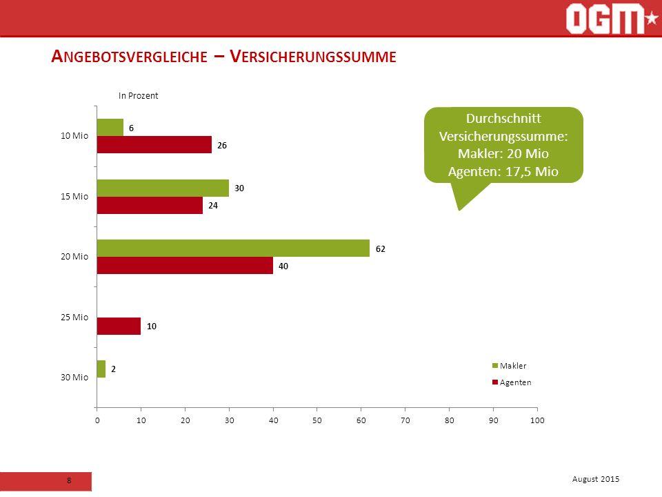 August 2015 8 A NGEBOTSVERGLEICHE – V ERSICHERUNGSSUMME In Prozent Durchschnitt Versicherungssumme: Makler: 20 Mio Agenten: 17,5 Mio