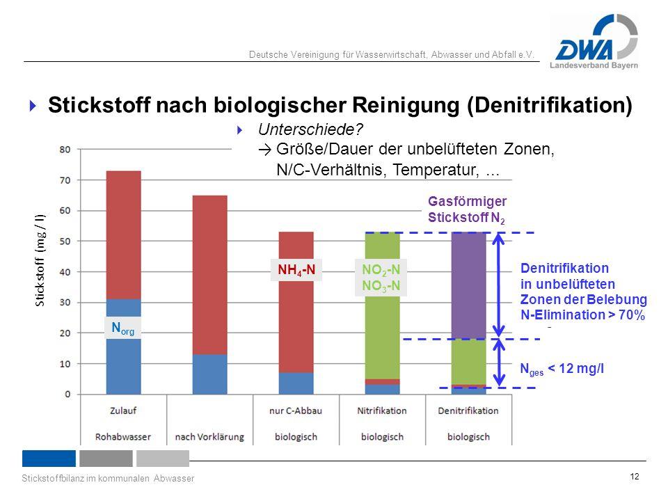 Deutsche Vereinigung für Wasserwirtschaft, Abwasser und Abfall e.V. Stickstoffbilanz im kommunalen Abwasser 12  Stickstoff nach biologischer Reinigun
