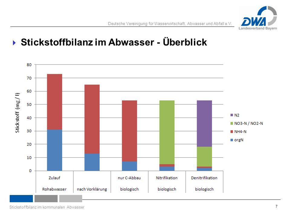 Deutsche Vereinigung für Wasserwirtschaft, Abwasser und Abfall e.V. Stickstoffbilanz im kommunalen Abwasser 7  Stickstoffbilanz im Abwasser - Überbli
