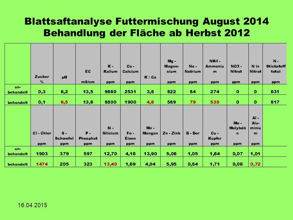 Blattsaftanalyse Futtermischung August 2014 Behandlung der Fläche ab Herbst 2012 16.04.2015