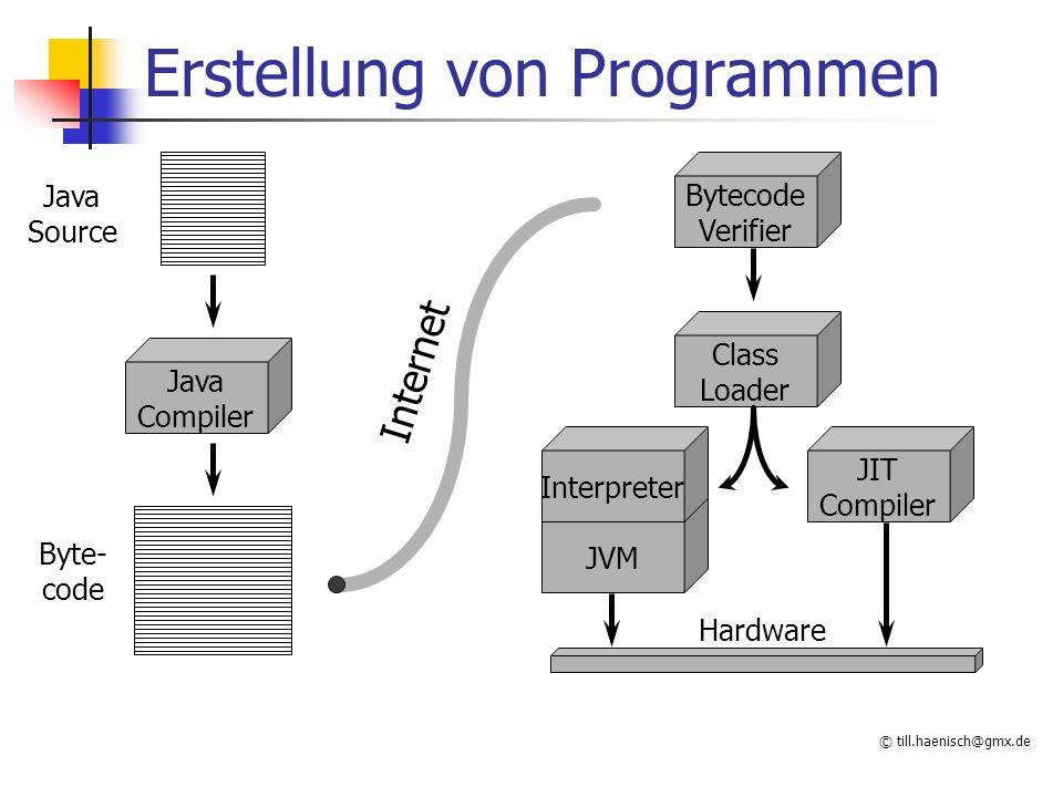 © till.haenisch@gmx.de Erstellung von Programmen Java Compiler Bytecode Verifier Class Loader JVM JIT Compiler Interpreter Java Source Internet Hardware Byte- code