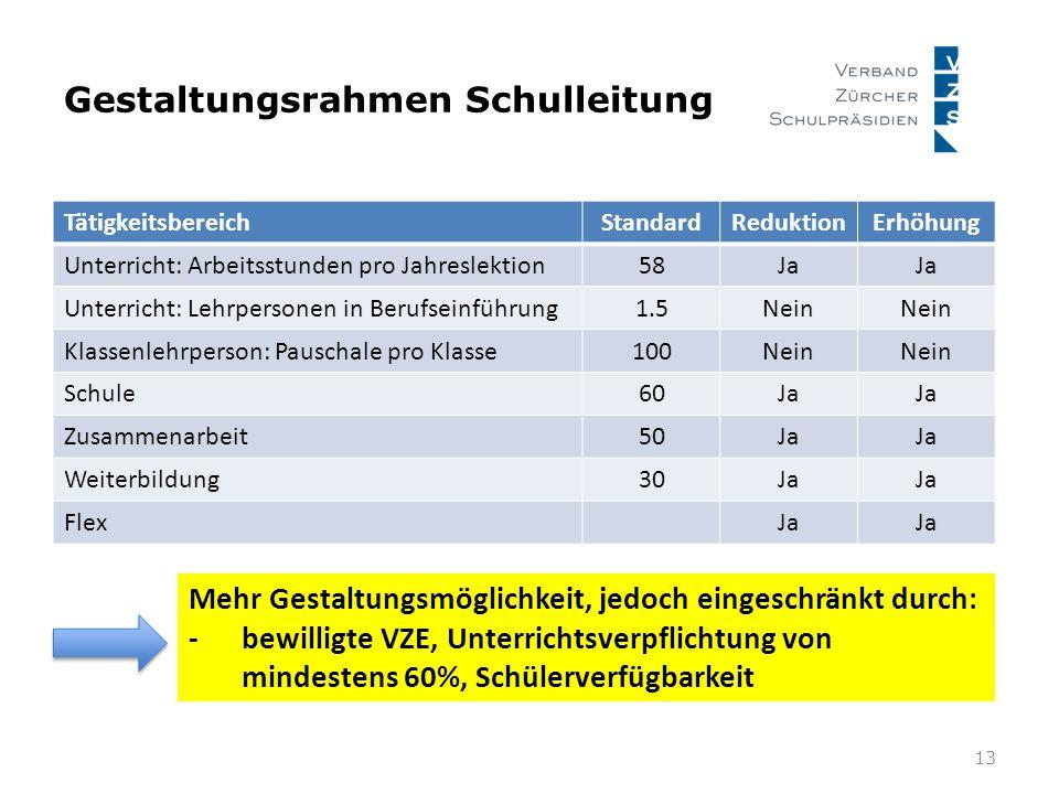 Gestaltungsrahmen Schulleitung 13 TätigkeitsbereichStandardReduktionErhöhung Unterricht: Arbeitsstunden pro Jahreslektion58Ja Unterricht: Lehrpersonen