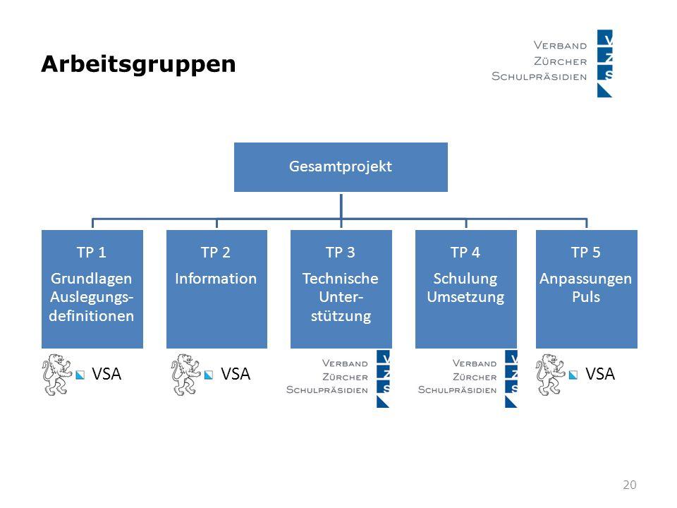 Arbeitsgruppen 20 Gesamtprojekt TP 1 Grundlagen Auslegungs- definitionen TP 2 Information TP 3 Technische Unter- stützung TP 4 Schulung Umsetzung TP 5