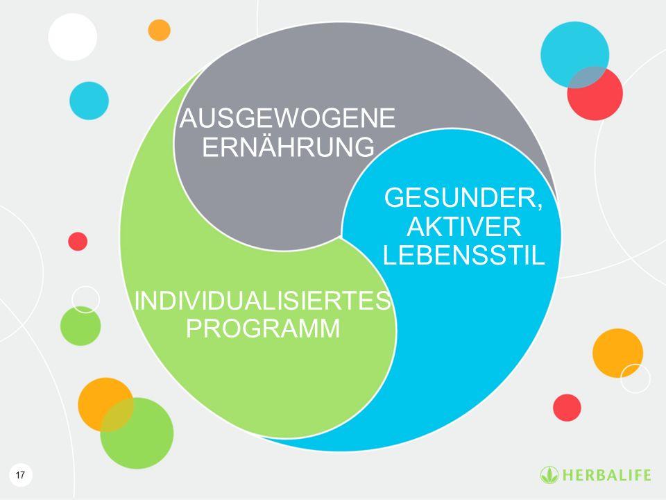 GESUNDER, AKTIVER LEBENSSTIL AUSGEWOGENE ERNÄHRUNG INDIVIDUALISIERTES PROGRAMM 17