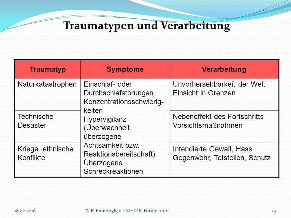 TraumatypSymptomeVerarbeitung NaturkatastrophenEinschlaf- oder Durchschlafstörungen Konzentrationsschwierig- keiten Hypervigilanz (Überwachheit, überz