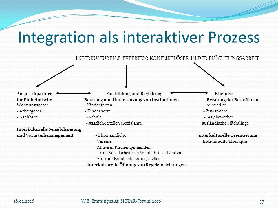 Integration als interaktiver Prozess INTERKULTURELLE EXPERTEN: KONFLIKTLÖSER IN DER FLÜCHTLINGSARBEIT Ansprechpartner Fortbildung und Begleitung Klien