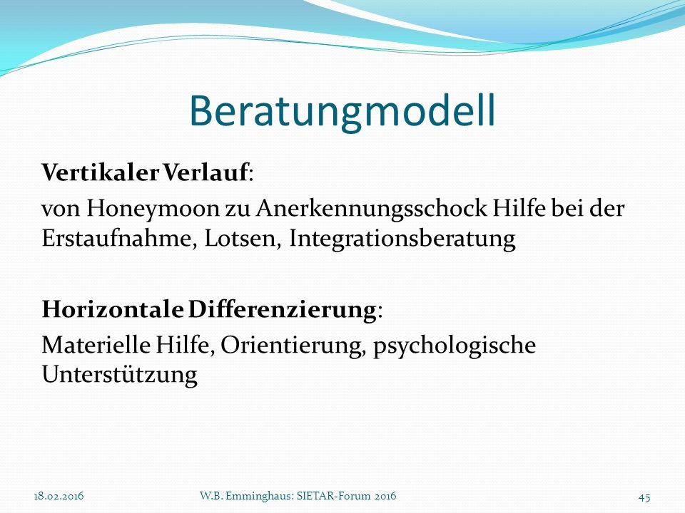 Beratungmodell Vertikaler Verlauf: von Honeymoon zu Anerkennungsschock Hilfe bei der Erstaufnahme, Lotsen, Integrationsberatung Horizontale Differenzi